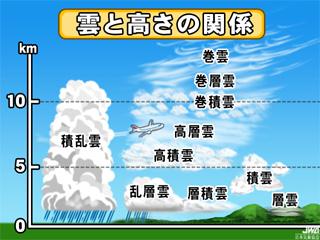 10種雲形(じゅっしゅうんけい)...